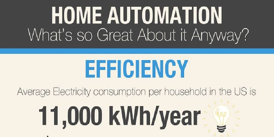 Infographic: Home Automation Part 2 – Efficiency