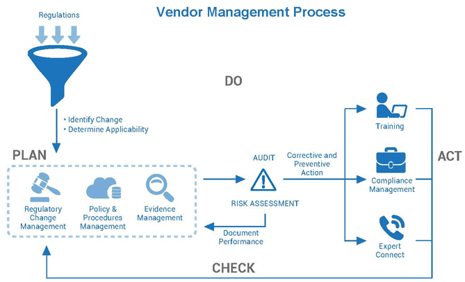 vendor-management-process