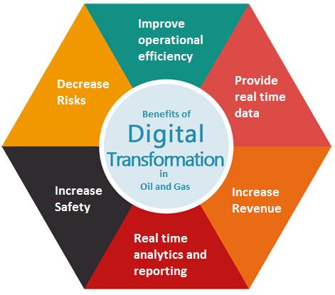 benefits-of-digital-transformation-oilandgas
