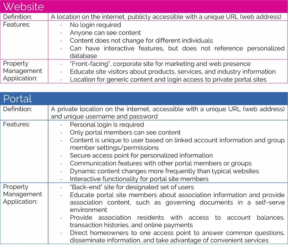 difference between website and portal