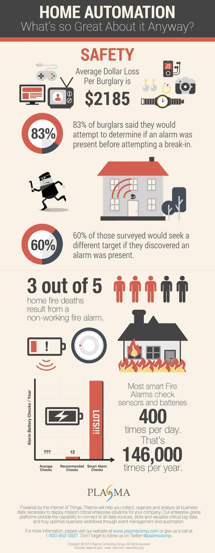 Infographic : Home Automation Part 1 - Safety