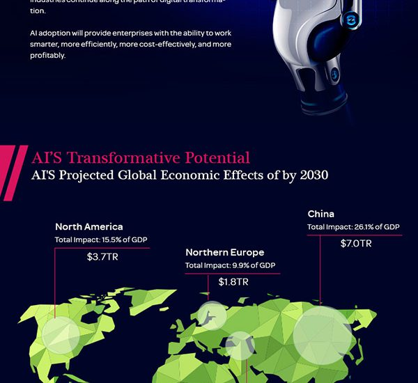 The Impect of AI on the global economy